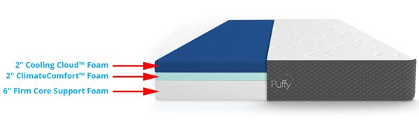 Puffy Mattress Layers