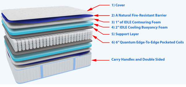 Idle Hybrid Mattress Layers